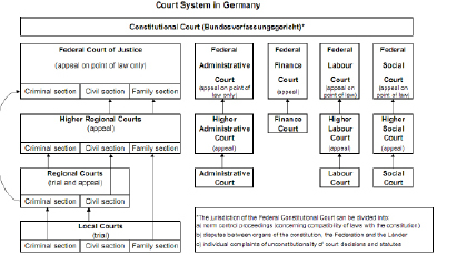 the structure of the court system