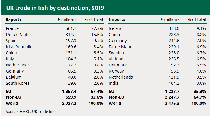 UK trade in fish by destination, 2019