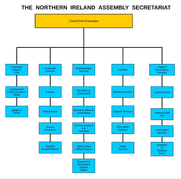 northern ireland assembly organisation chart - Chart Of Organisation