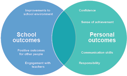 Figure 6: Main outcomes of participating in a school council cited by pupils
