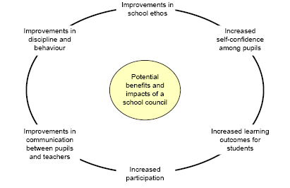Figure 1: Key benefits and impacts of having an effective school council
