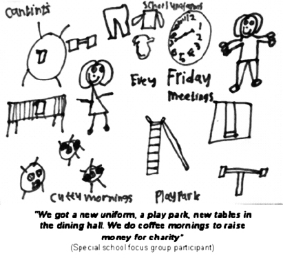 Figure 3: Special school focus group participant's picture illustrating aspects of school life influenced by their council