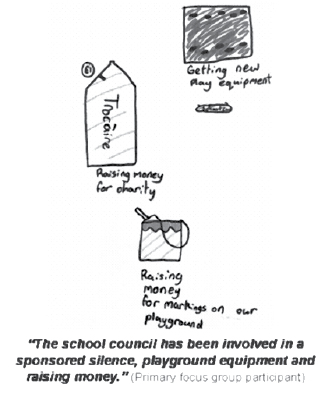 Figure 5: Primary school focus group participant's picture illustrating aspects of school life influenced by their council