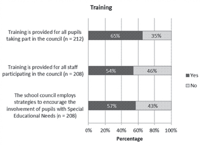 Figure 8: Survey findings on the influence of the school council