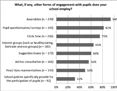 Figure 9: Survey findings on other forms of engagement used