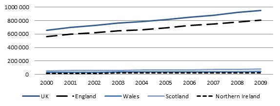 Total GDHI 2000-2009 UK and regions (£m)