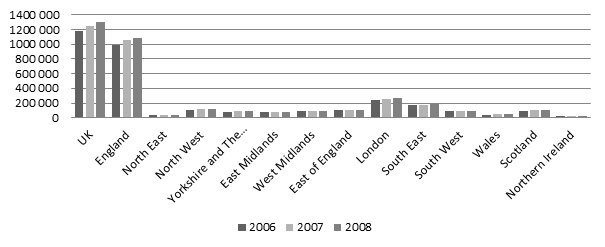 Total sub-regional GVA (current prices) 2006 -2008 (£m)